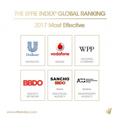UNILEVER, VODAFONE, WPP, BBDO WORLDWIDE –  водачи в глобалната класацията за ефективност EFFIE INDEX 2017