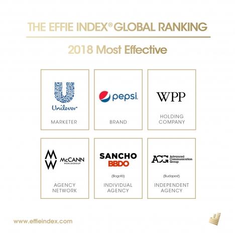 PEPSI и MCCANN WORLDGROUP са новите водачи в глобалната класация EFFIE EFFECTIVENESS INDEX